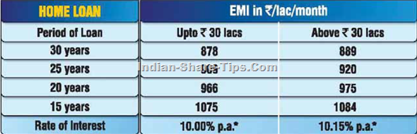 SBI home Loan rates of interest