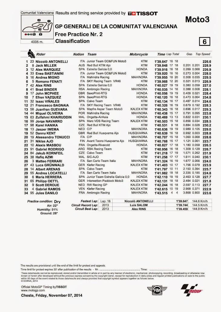 moto3-fp2-2014valencia.jpg