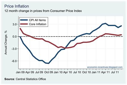 Core Inflation September 2011