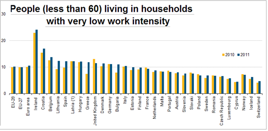 People_(less_than_60)_living_in_households_with_very_low_work_intensity,_2010_and_2011_(%)
