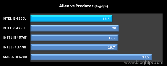 DEMO ALIEN VS PREDATOR