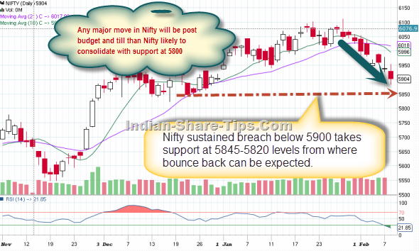 Nifty technical analysis with stock in news