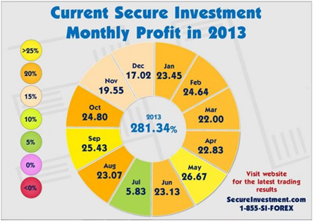 Societa di investimento come working in forex
