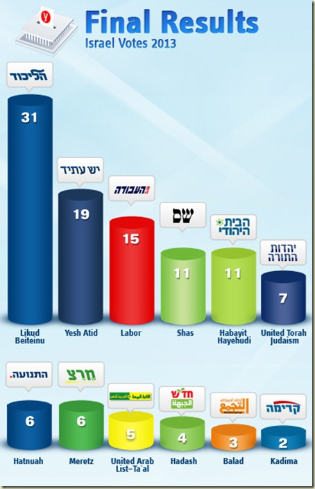 israel-results
