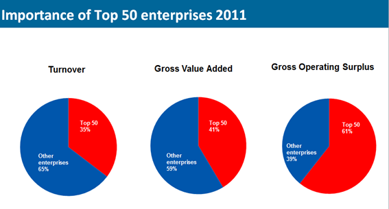 Top 50 Enterprises