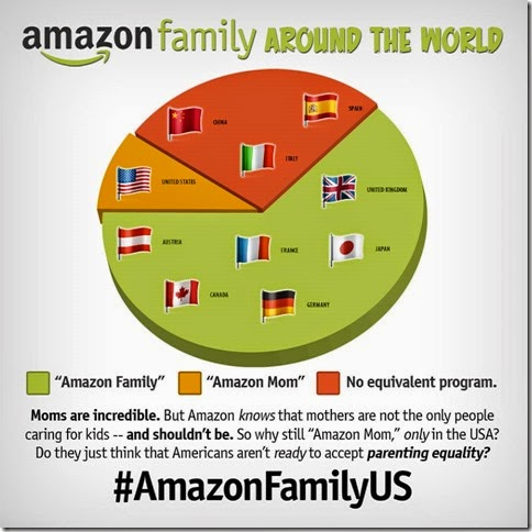 Amazon Mom Amazon Family pie chart