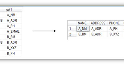 SQL-Postgres Database Community Blog: Pivot with out aggregate