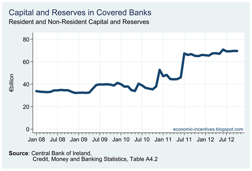 Capital and Reserves