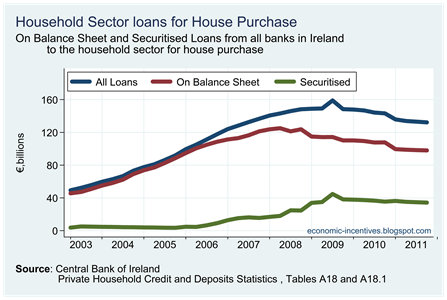 Total Loans for House Purchase