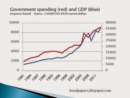 spending and GDP  current