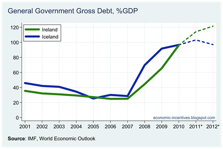 Ire Ice Gross Government Debt