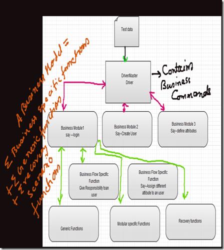 Modular framework in QTP /UFT