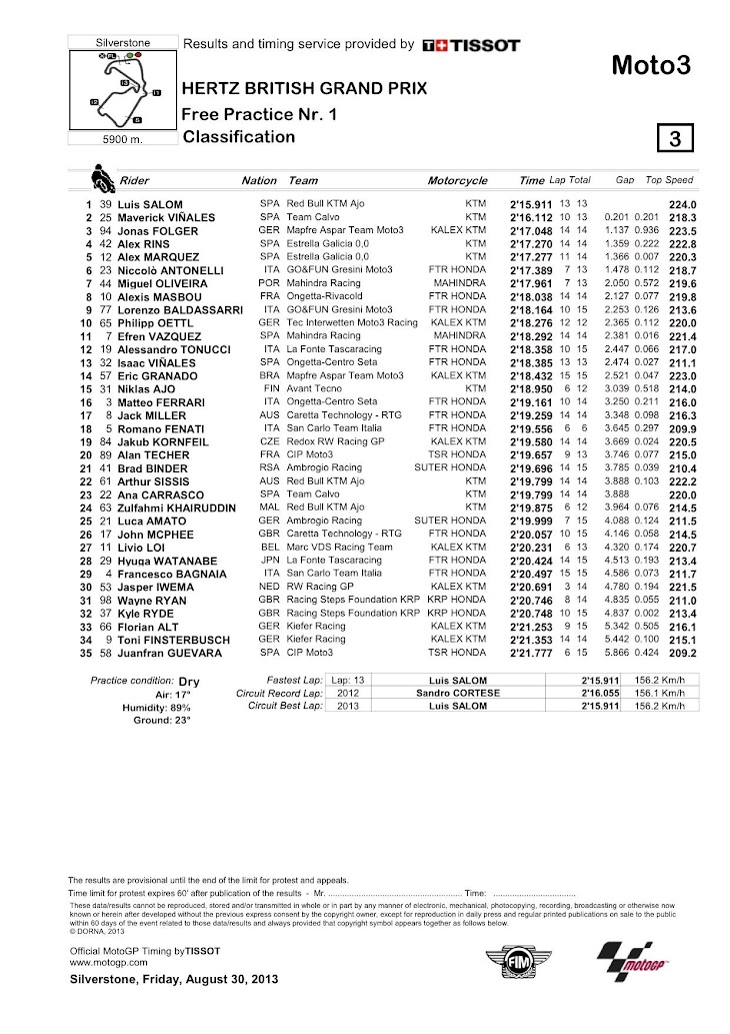12-moto3-fp1-classification.jpg