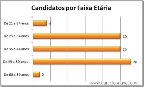 Estatísticas candidatos a vereador em Barcelos nas eleições 2012