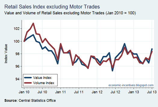 Ex Motor Trades Index to July 2013