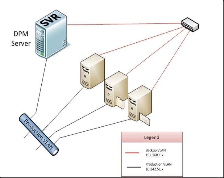 Creating a VLAN on the Netgear GS724Tv4