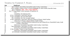Timeline for Frederick Rivers