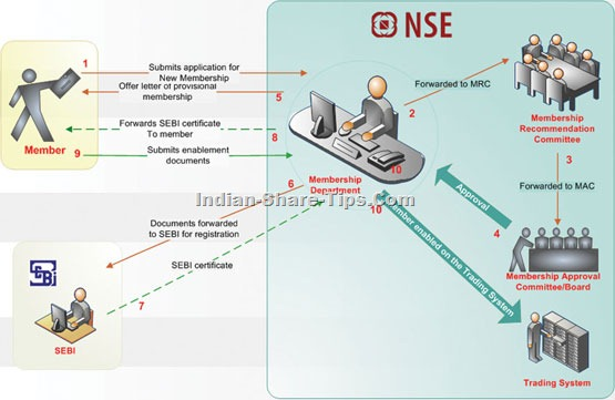 How to become NSE member
