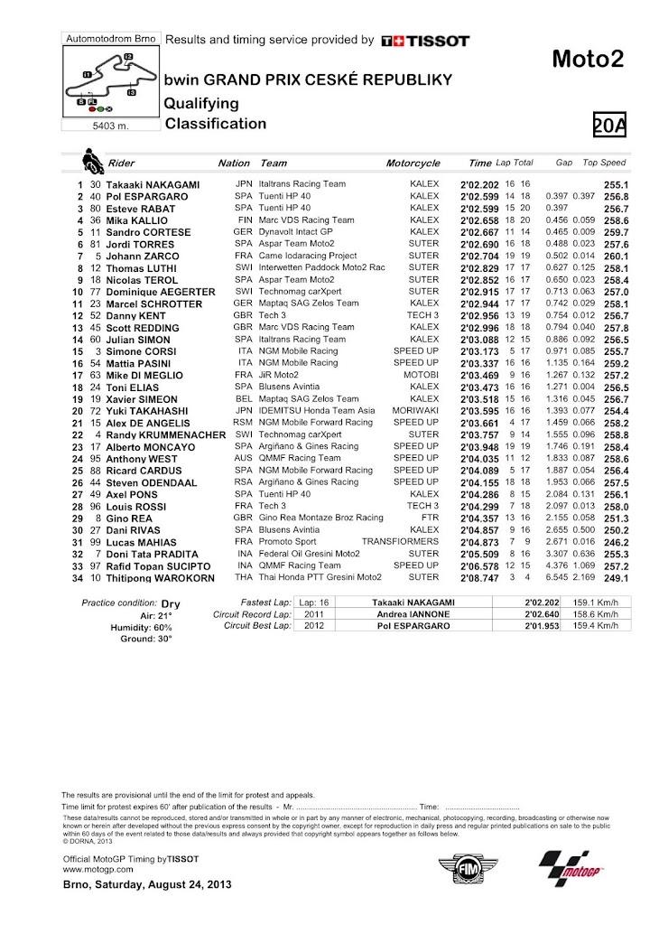 moto2-qp-classification.jpg