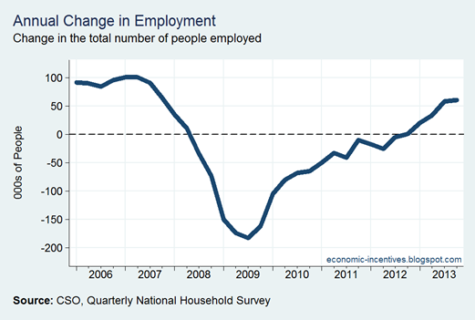 Annual Change in Employment
