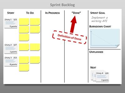 Zen of Scrum: Sprint Planning | Devoted Developer