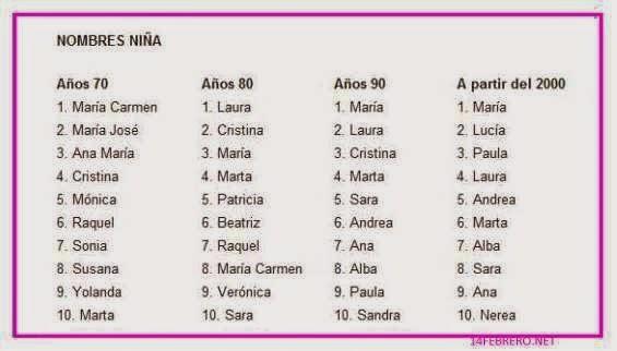 Nombres De Niño Y Niña Más Populares En España Frases Amor