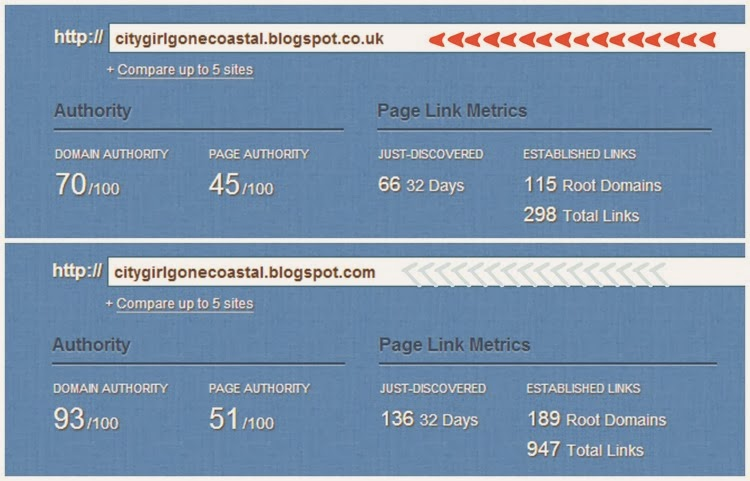 difference between both blogs