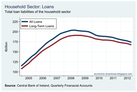 Household Loans