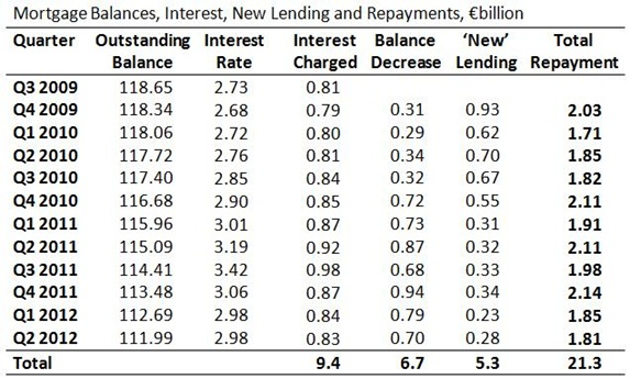 Mortgage Balances, Interest and Repayments