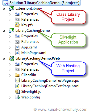 Library Caching Demo - Project Structure