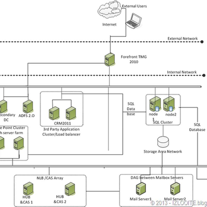 How to setup a SaaS cloud? Multi-tenant, CRM 2011, Outlook2010