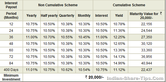 dhfl rate of interest