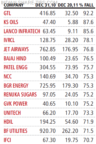 top loser stocks in year 2011