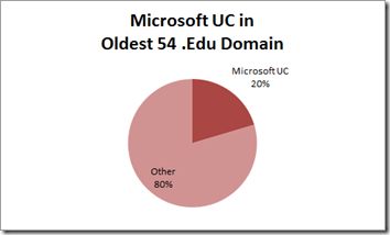 microsoft-uc-in-edu