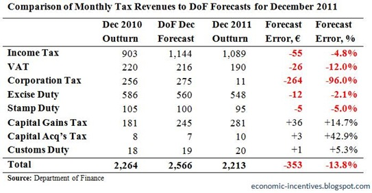 Monthly Tax Forecasts for December 2011