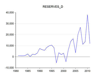 Forex reserves malaysia