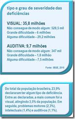 governo: Número de pessoas com deficiencia (IBGE 2010)