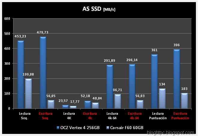 AS SSD VERTEX4 VS F60