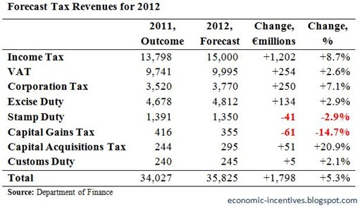 2012 Tax Forecasts