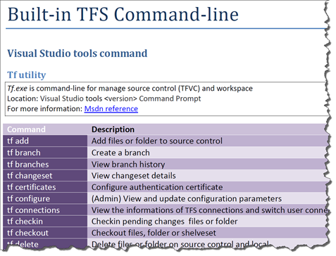 TFS Cheat Sheet every TFS power user will want -