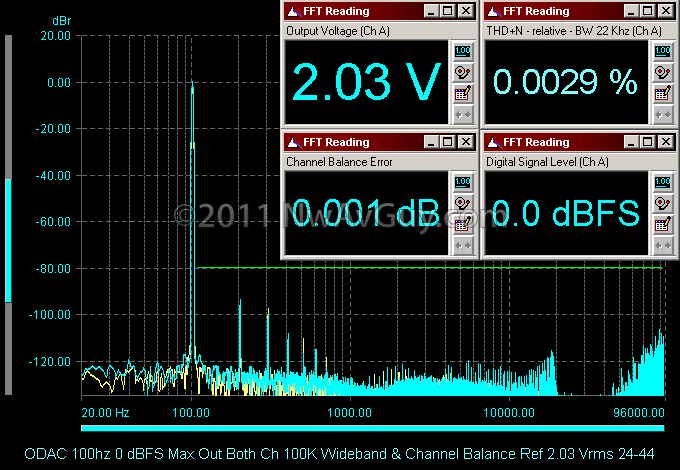 ODAC 100hz 0 dBFS Max Out Both Ch 100K Wideband & Channel Balance Ref 2.03 Vrms 24-44