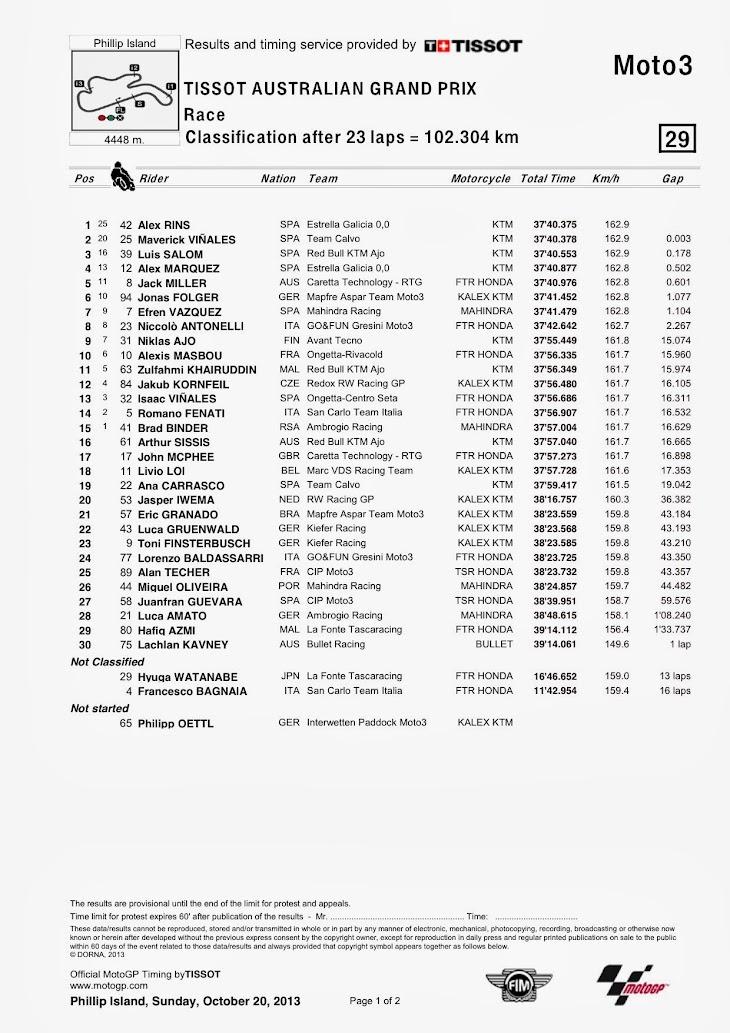 moto3-gara-pi-classification.jpg