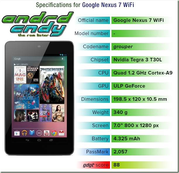 Google 2012 Nexus 7 WiFi (grouper) ROM List