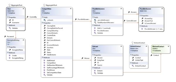 Repository vs  Domain Model vs  Data Mapper