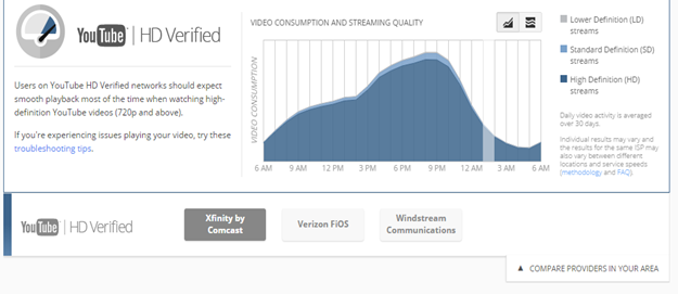 Youtube video quality report