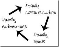 communication-family