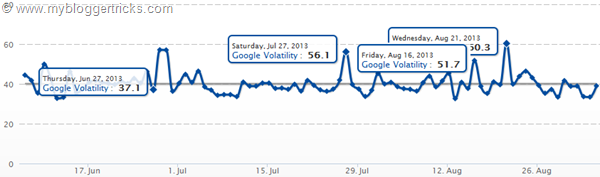 serps spikes showing changes in Search algorithm