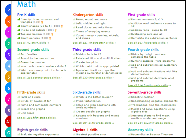 Schoolhouse Review: IXL - Homeschooling 6