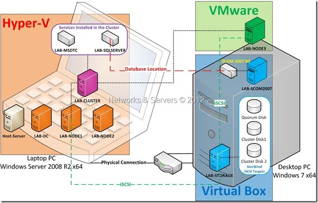 Virtualization Lab 3