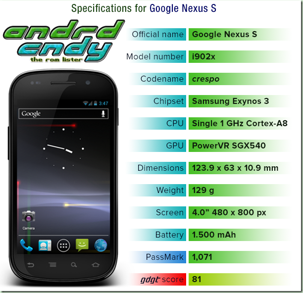 All the latest ROMs for your Android Devices - Samsung, Sony